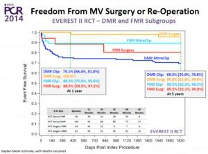 図3 EVEREST II trialにおける5年の成績(各群における再治療回避率)