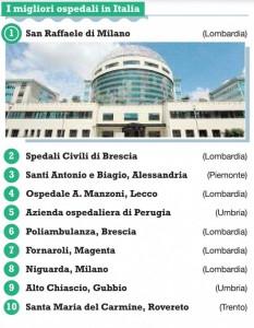 イタリア新聞社いい病院ランキング のコピー