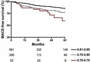 薬物療法群におけるFFR値3群間の心血管イベントレートの比較