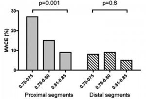 薬物療法群における近位部病変と遠位部病変のイベントレートの比較