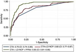 Figure 4: 心臓CTにLD-NCP、FFR CTを加えた場合の診断精度の比較