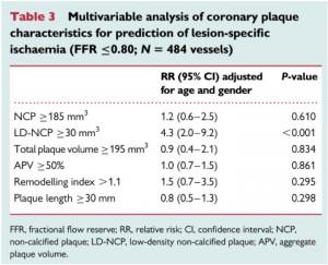 Table: 心筋虚血に関連する因子の多変量解析
