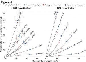 Figure 4. 冠血流速度と狭窄による圧較差の関係