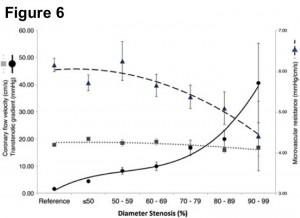 安静時における狭窄度、冠血流速度、冠内圧、冠血管抵抗の関係
