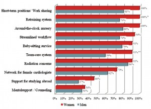 7-10 solutions for retention of female cardiologist