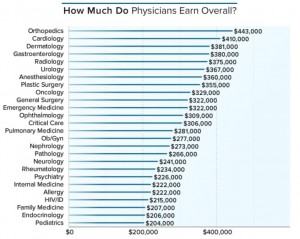7-4 American doctor payroll