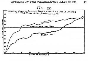 Bryan telegraphic language Learning Cureve Fig. Ⅸ
