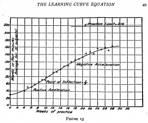 Thurstone learning curve equation Fig.13