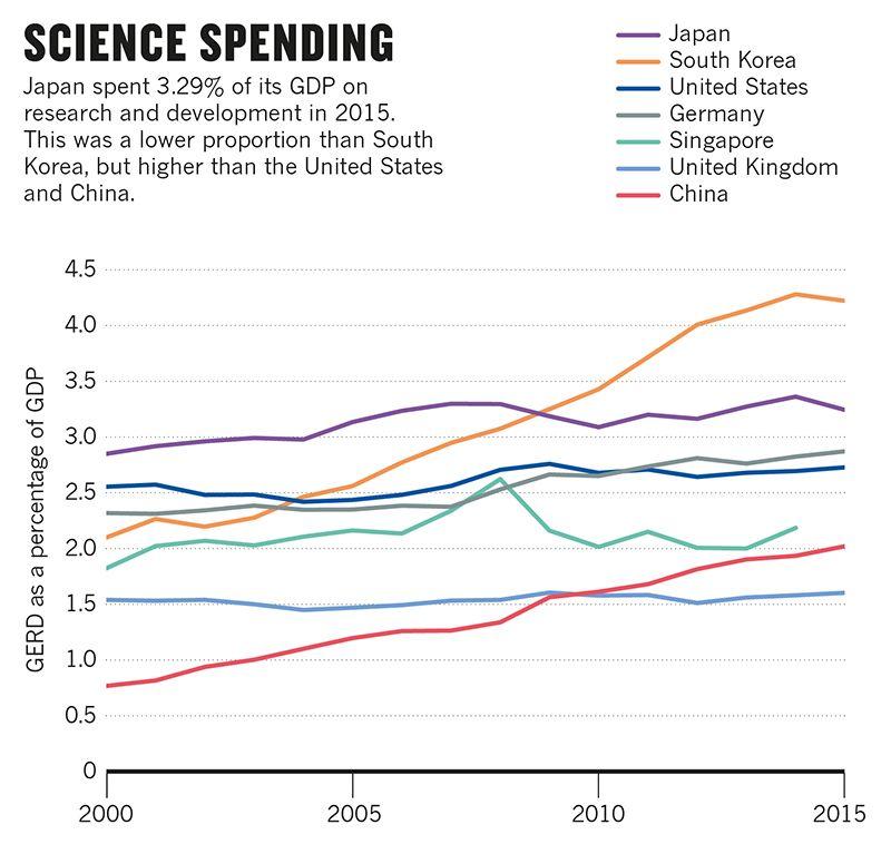 図4. GDP比で見た各国の研究開発費用の推移