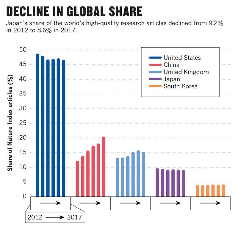 図2. 高品質な科学論文における各国のシェア