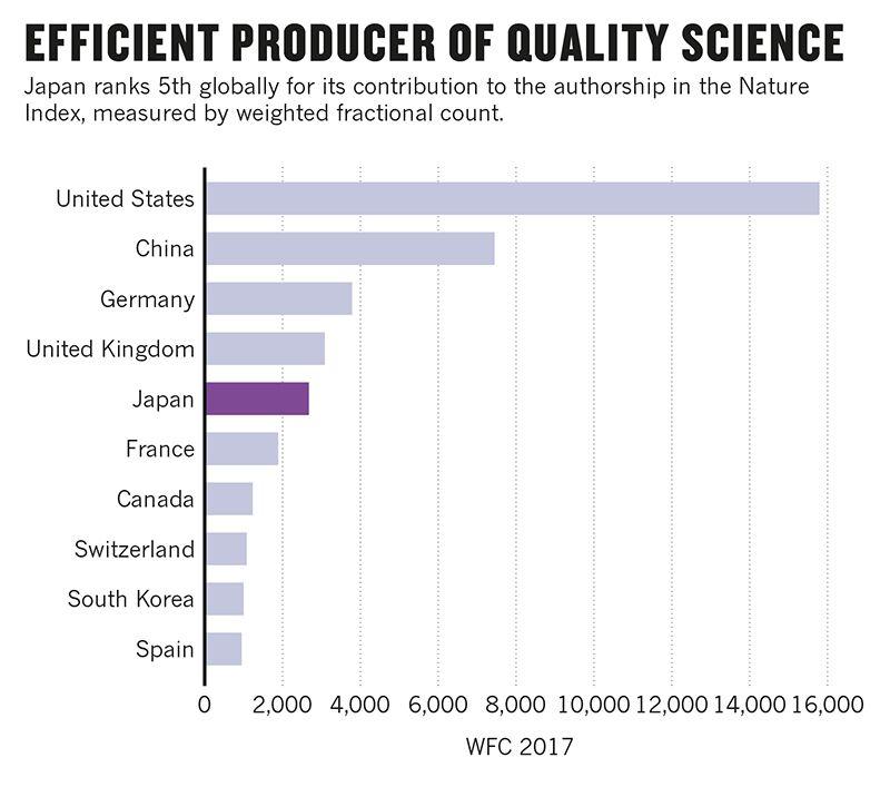 図3. 共著を含めた科学論文への貢献度(WFC)の国別ランキング