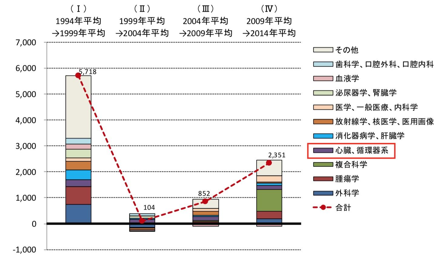 図2. 「臨床医学」分野における論文数の変化とそのサブカテゴリ内訳
