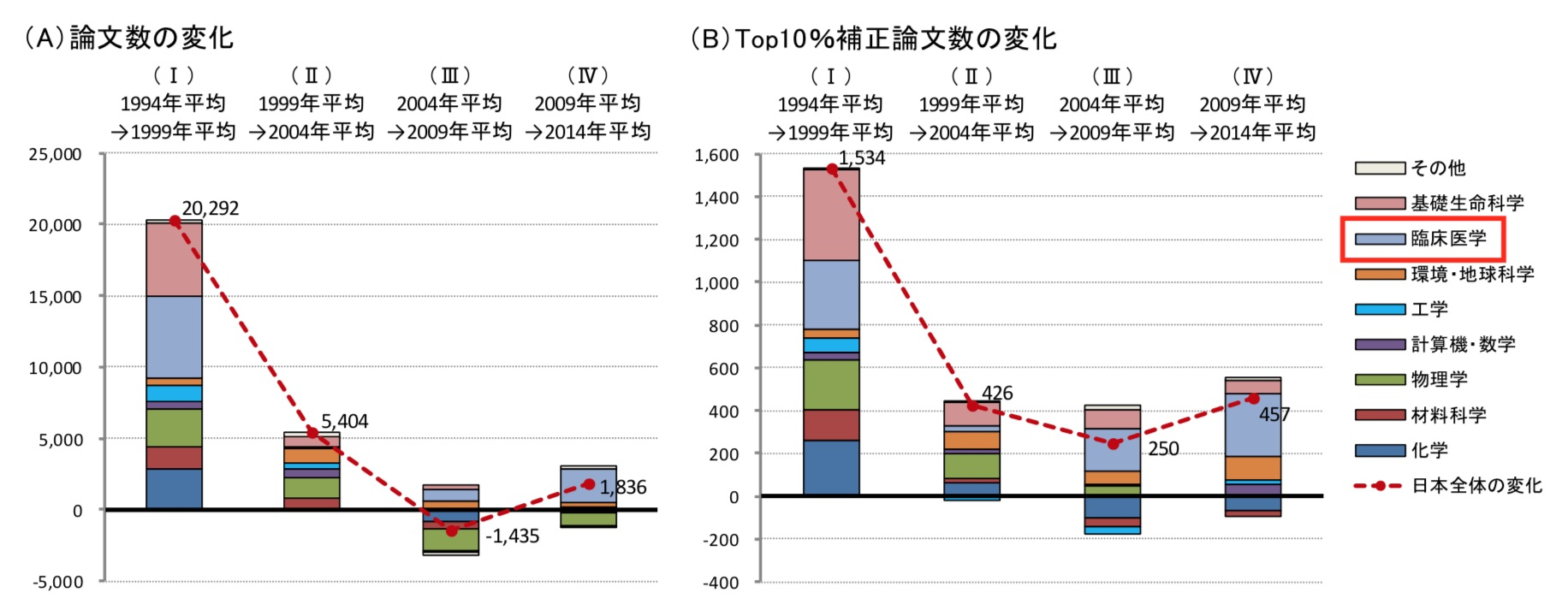図1. 日本の論文数(A)およびTop10%補正論文数(B)の変化