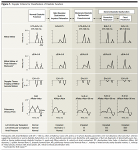 Classification of Diastolic function
